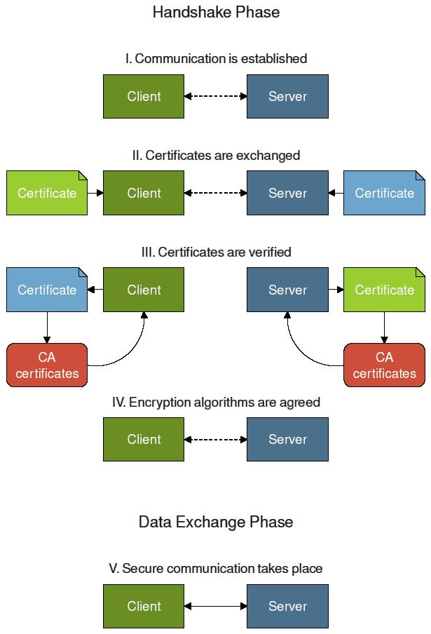 encryption phases