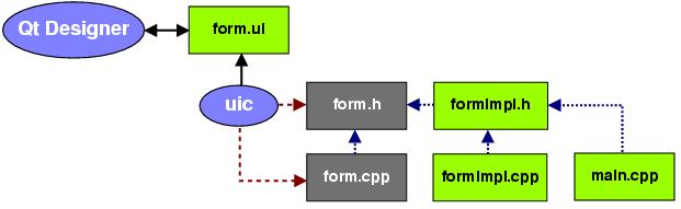 The Evolution of Qt Designer | CrossPlatform RU